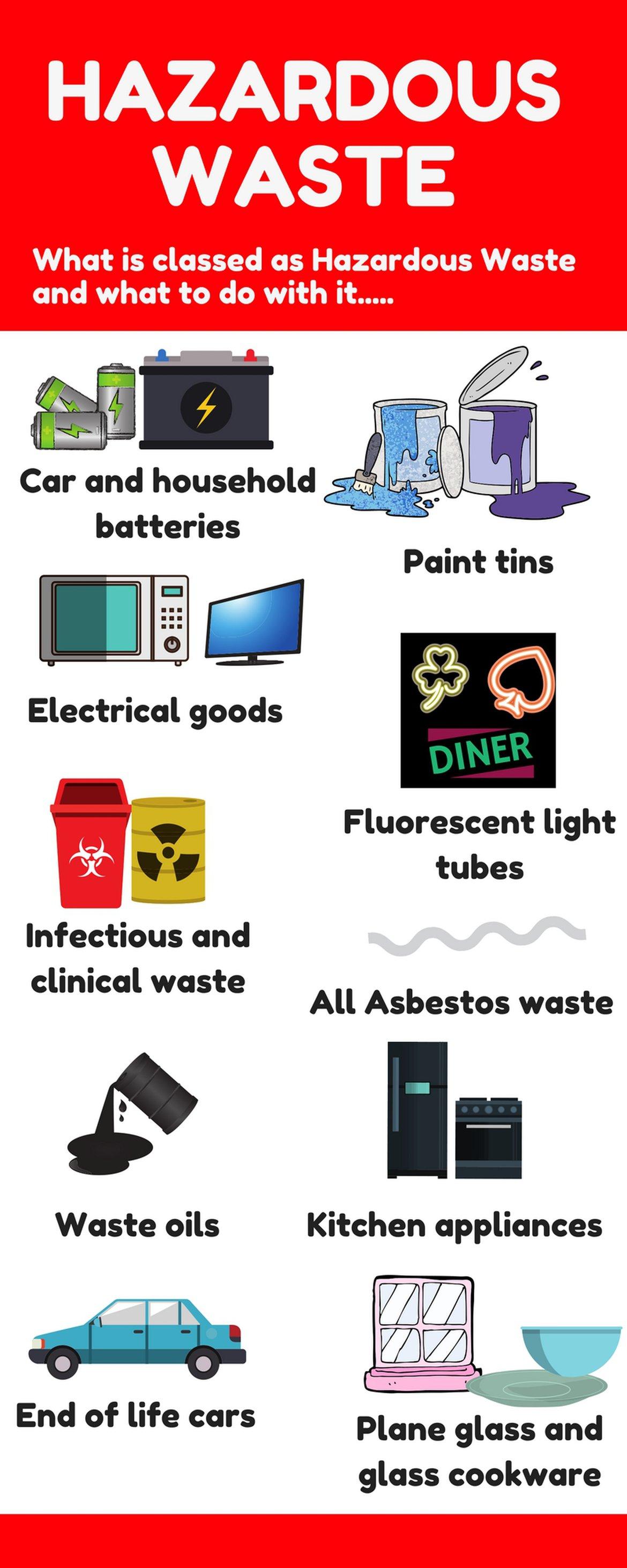 Hazardous waste infographic